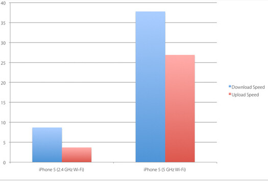 The Apple iPhone 5 on Verizon's LTE had the top speeds - Which carrier network runs the Apple iPhone 5 the fastest? Does it beat Wi-Fi?