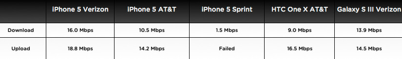 Results of the speed test - Which carrier network runs the Apple iPhone 5 the fastest? Does it beat Wi-Fi?