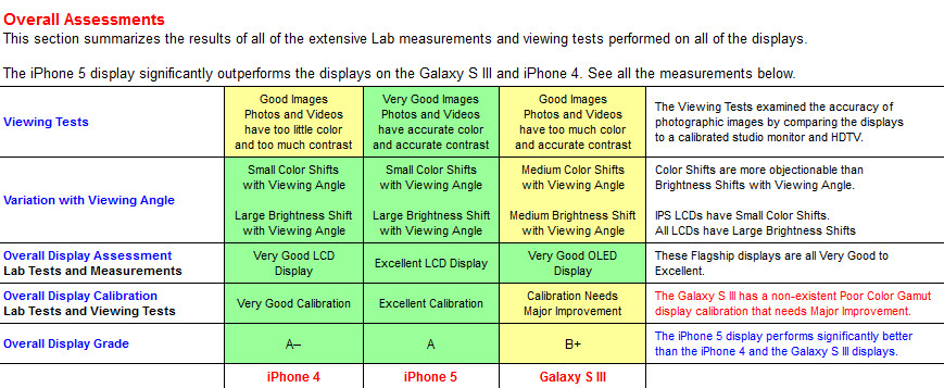 Comparing the Apple iPhones 5 and 4, and the Samsung Galaxy S III - Quality test analysis shows Apple iPhone 5 display beating out the Samsung Galaxy S III