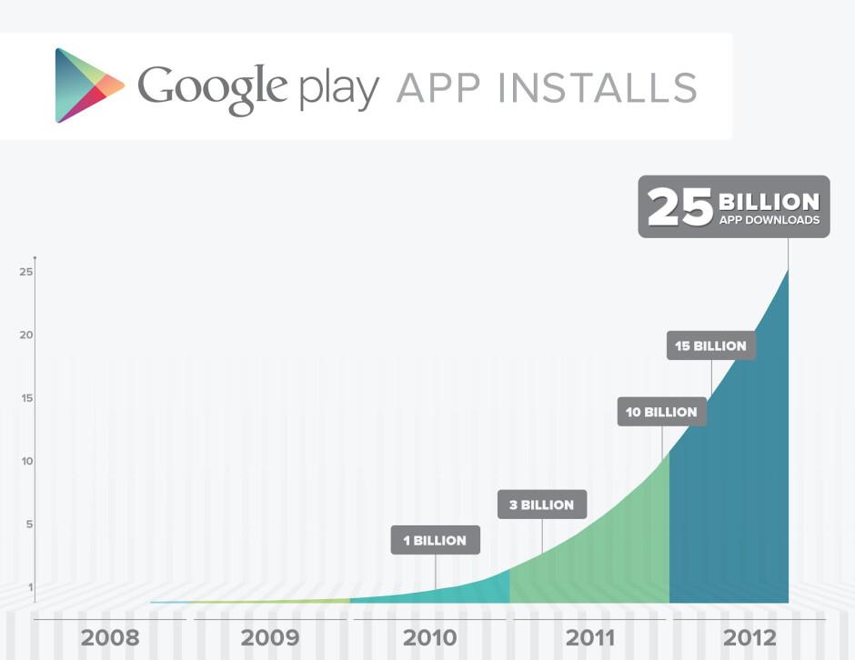 Google Play reaches 25,000,000,000 app downloads, app discounts inbound
