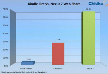 The Amazon Kindle Fire HD is gaining users although the Google Nexus 7 is more popular than the Kindle Fire tablets