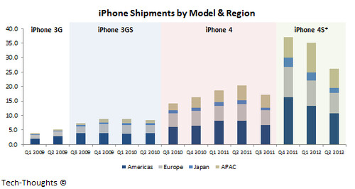 Apple iPhone sales by model and region