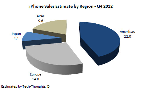 Estimate of Q4 2012 sales by region