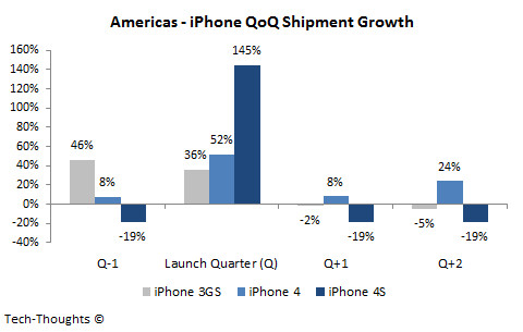 Quarter over quarter sales-Americas
