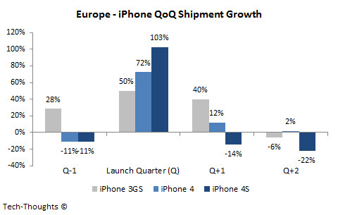 Quarter over quarter sales-Eurpoe