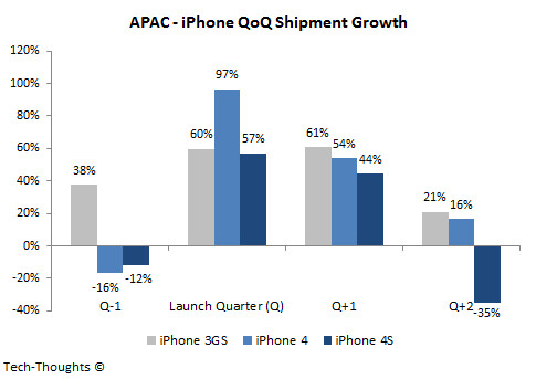 Quarter over quarter sales-Asia Pacific and China