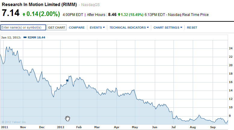 RIM's stock price for the last year through Thursday's close - After hours, RIM's shares soar 18% thanks to smaller than expected quarterly loss