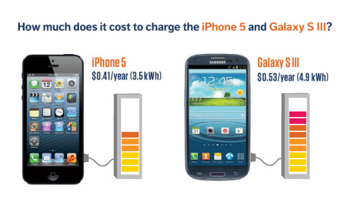 iPhone charging cost