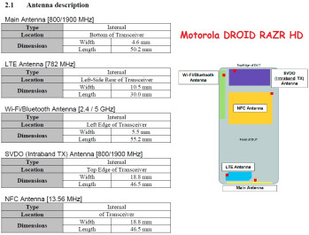 Antenna issues delaying the Motorola DROID RAZR HD and RAZR MAXX HD?