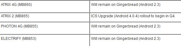 The latest news from Motorola is not good for three phones - Motorola makes it official: No ICS for Motorola ATRIX 4G, Motorola Electrify and Motorola PHOTON 4G