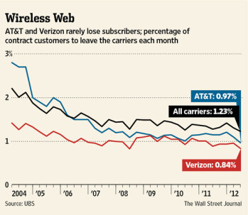 Verizon and AT&T lose very few customers each month