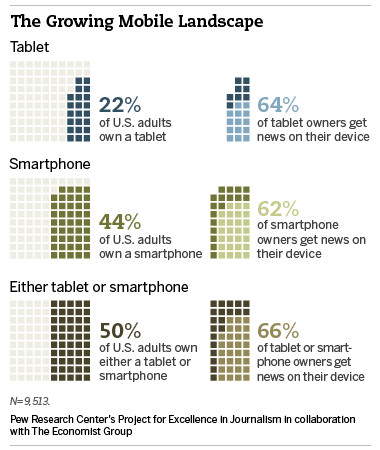 Half the U.S. is now connected via a smartphone or tablet, mobile penetration booming