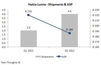 Nokia ASP with Windows Phone