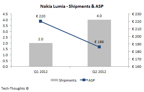 Nokia ASP with Windows Phone - Nokia Lumia 920 has already lost the price wars: HTC Windows Phone 8X, Samsung Galaxy S III much more affordable