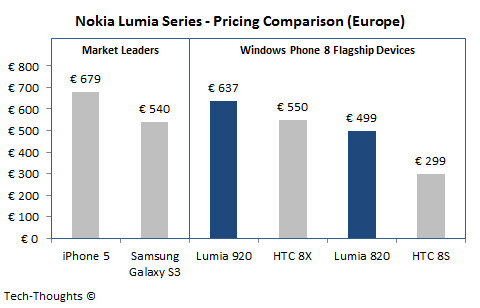 Lumia 920 price comparison - Nokia Lumia 920 has already lost the price wars: HTC Windows Phone 8X, Samsung Galaxy S III much more affordable