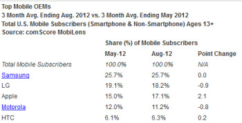 The latest market share data from comScore
