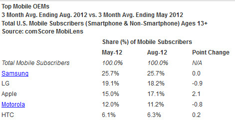 The latest market share data from comScore - Android and Samsung are still on top of comScore's latest survey of U.S. market share