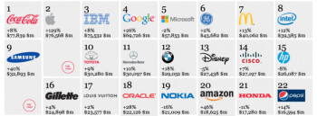 Apple becomes the world's second most known and valuable brand