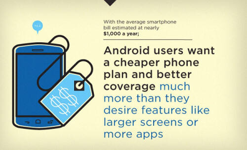7 facts about Android users