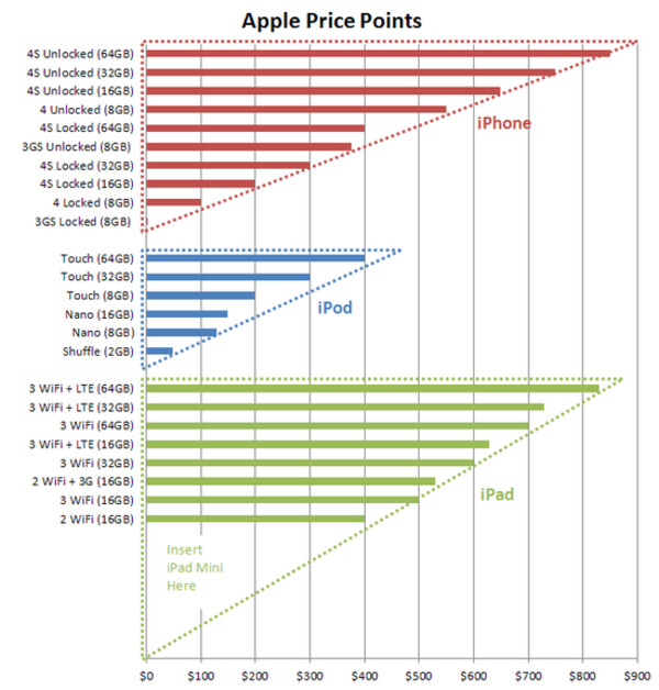 Graph courtesy of iAmConcise - Apple iPad mini mass production kicks off in China factories