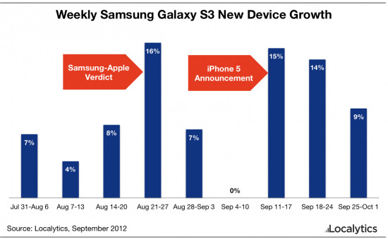 Samsung Galaxy S III sales keep on marching forward - Analyst: Samsung Galaxy S III sales remain strong despite trial and Apple iPhone 5 launch