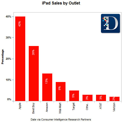 Here is where people in the U.S. buy their iDevices