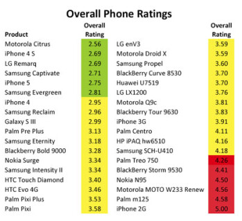 Ranking the 36 phones tested