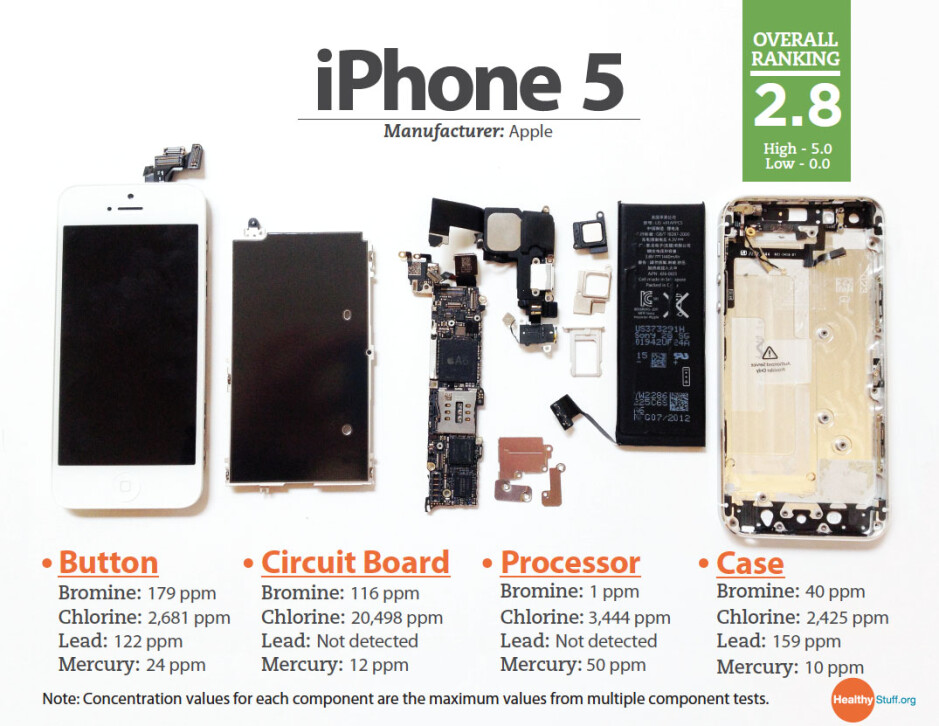 Breaking down the Apple iPhone 5 - What chemicals are in your Apple iPhone 5?