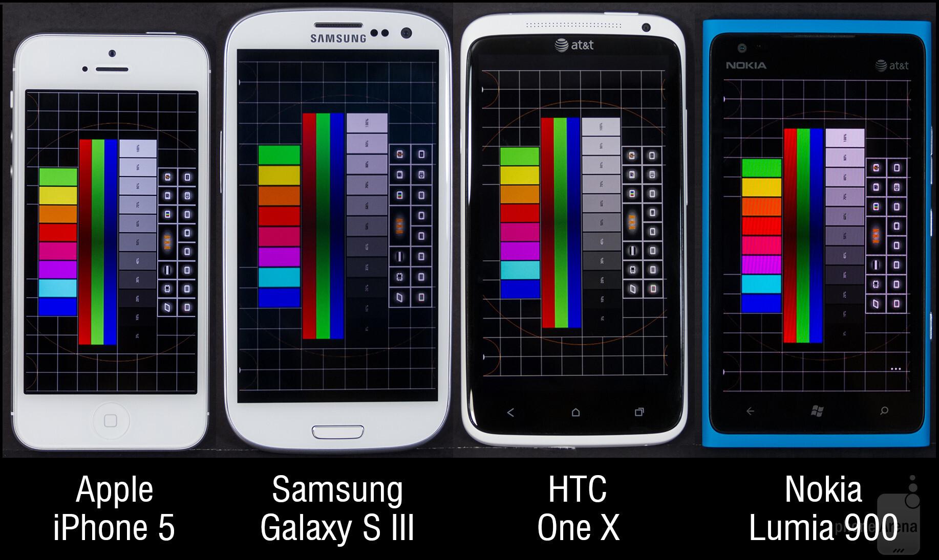 7b92a1d94d05 Display Comparison  Apple iPhone 5 vs Samsung Galaxy S III vs HTC One X vs  Nokia Lumia 900