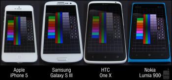 Display Comparison: Apple iPhone 5 vs Samsung Galaxy S III vs HTC One X vs Nokia Lumia 900