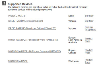 The six handsets that are part of Motorola's Bootloader Unlock program