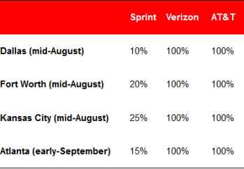 The testing shows Sprint's LTE coverage was wanting