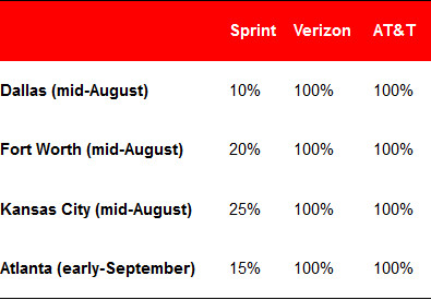 The testing shows Sprint's LTE coverage was wanting - Is Sprint's LTE coverage exaggerated on its website?