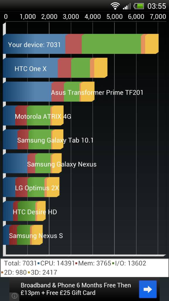 Benchmark scores for an international HTC OneX with the Android 4.1 ROM installed - Android 4.1 Jelly Bean leaks for international HTC One X