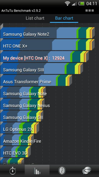 Benchmark scores for an international HTC OneX with the Android 4.1 ROM installed