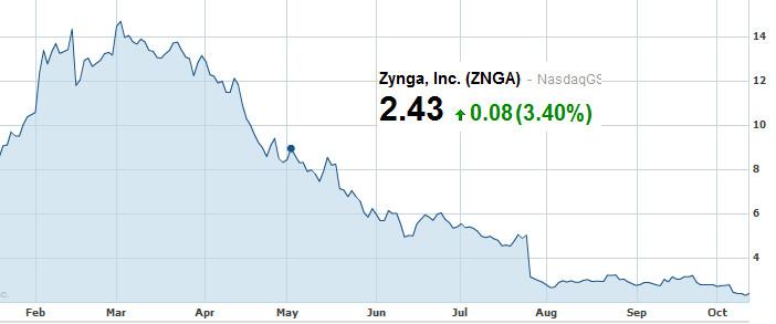 Look out below! - Zynga stock in free-fall