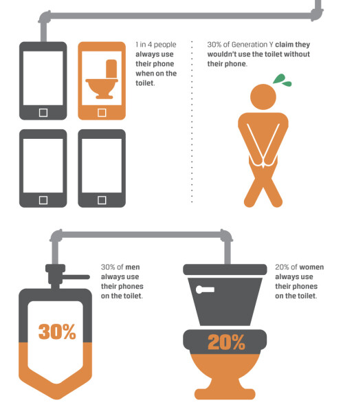 Phones in restrooms infographic