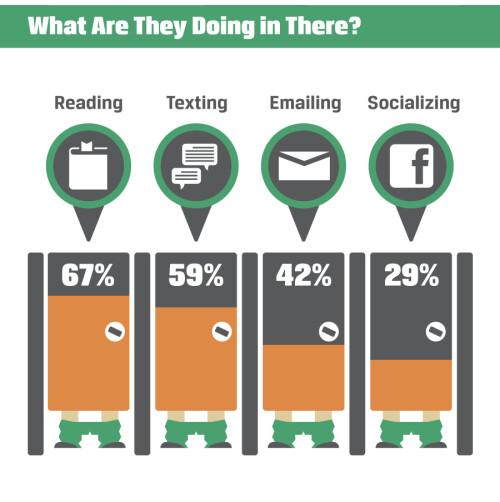 Phones in restrooms infographic