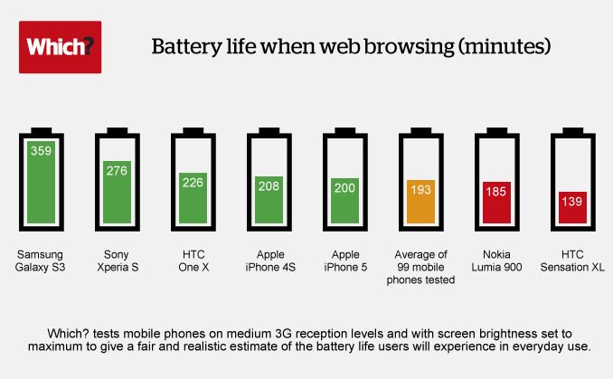 The Samsung Galaxy S III tops the list - Samsung Galaxy S III tops the competition in a web browsing battery test
