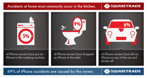 iPhone accidents and where they happen the most