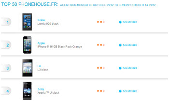 Pre-orders of the Nokia Lumia 920 lead the French sales charts