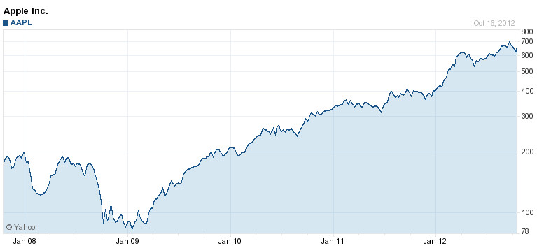 It has been a great 5 years for Apple stockholders - Apple's stock rallies on news of probable Apple iPad mini event