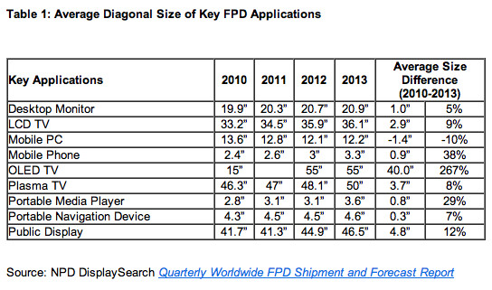 Average display sizes keep on growing in tech, smartphones lead the way