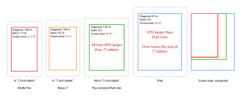 The iPad mini will likely have a screen with 40% more surface area than those on 7-inch tablets