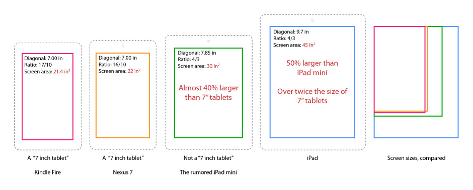 The iPad mini will likely have a screen with 40% more surface area than those on 7-inch tablets - iPad mini: what we think we know