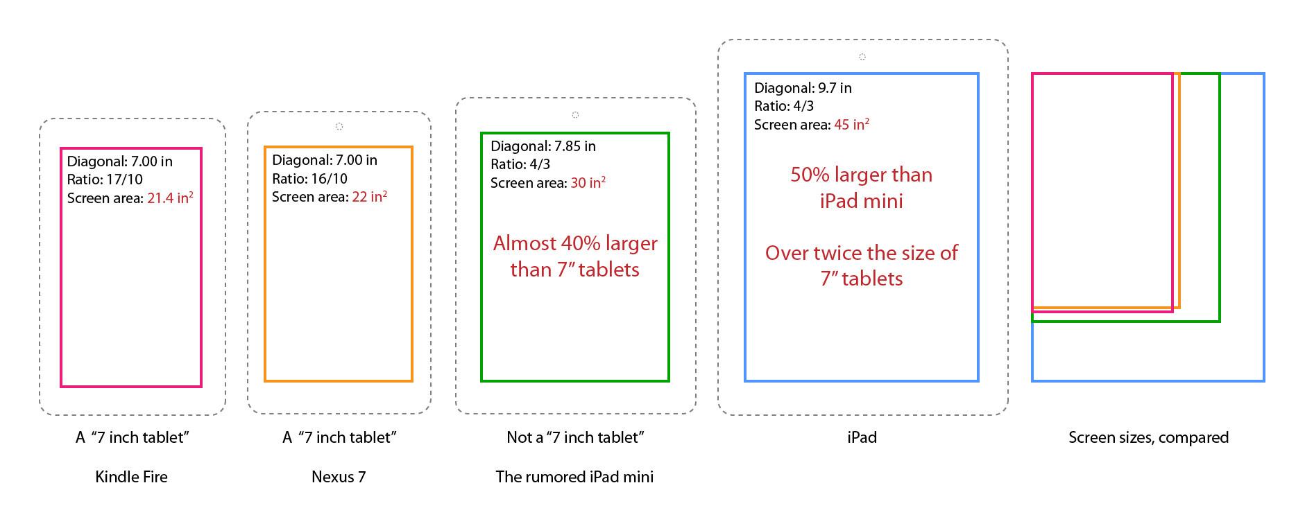Apple Inc. Updates: Rumor roundup: iPad mini