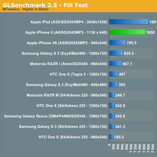 The iPhone 5 three graphics cores run almost as fast as the GPU on the new iPad