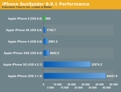 The huge gains in performance compared to earlier iPhones