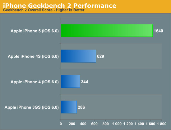 Geekbench is a general-purpose benchmark: results