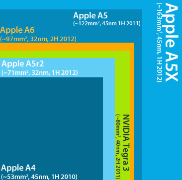 Apple chips size comparison: the A6 is smaller than the A5X